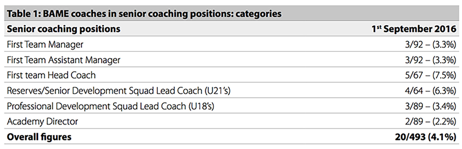Figures on BAME representation in senior coaching roles, September 2016